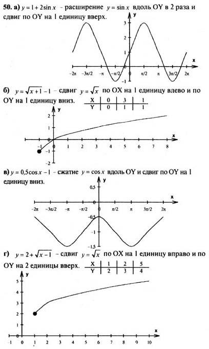 алгебре началам по 11 и решебник класс колмогоров анализа