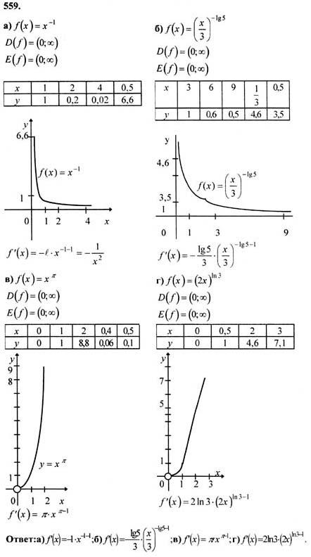 ответы к задачнику по математике 10-11 класс