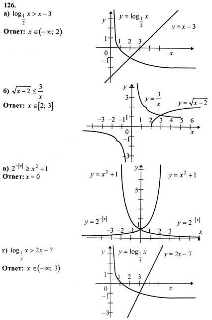 решебник по алгебре и началам анализа 11 класс колмогоров